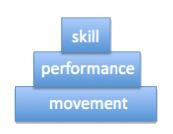 optimum performance pyramid